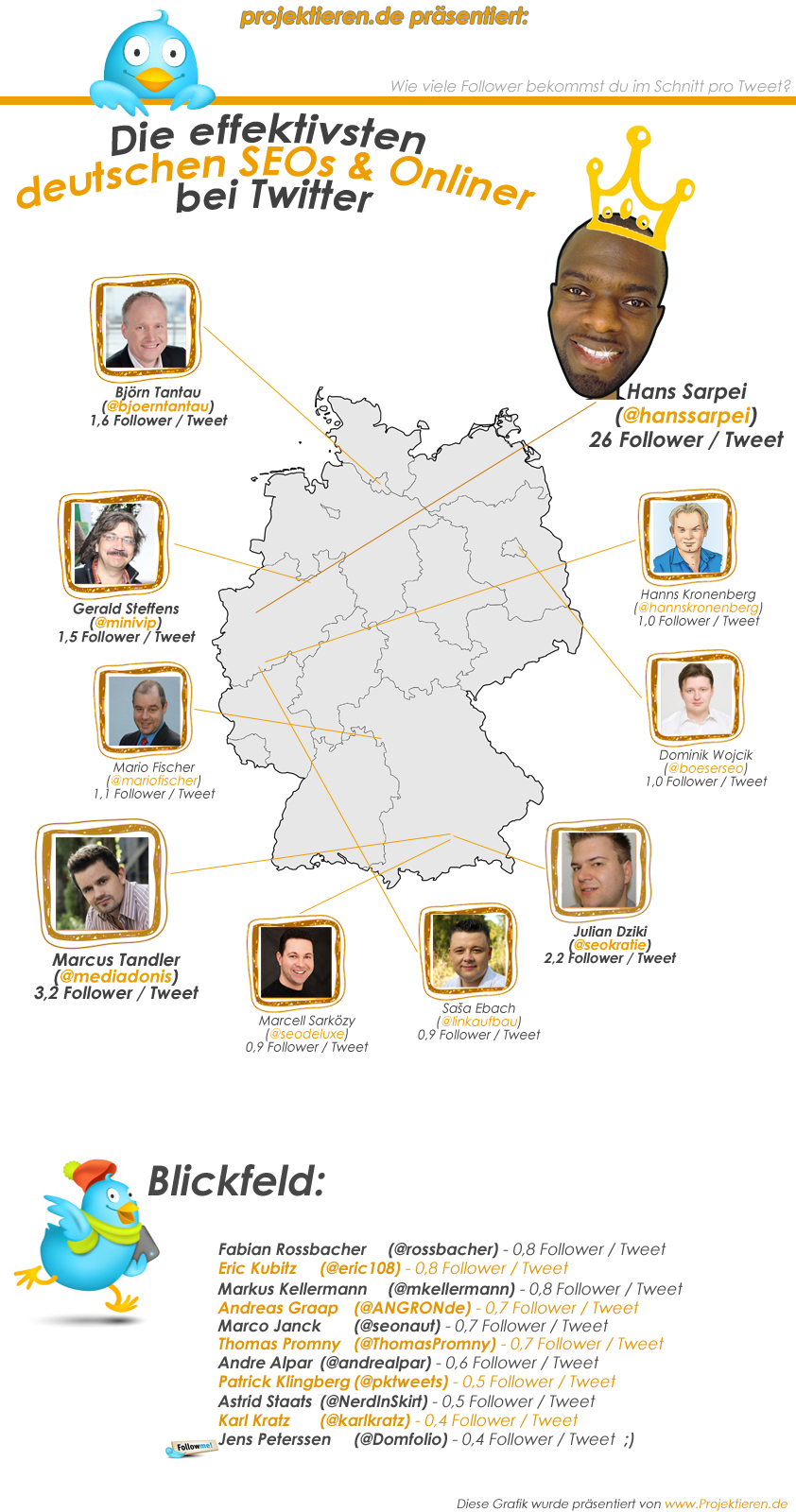 die effektivsten deutschen onliner auf twitter